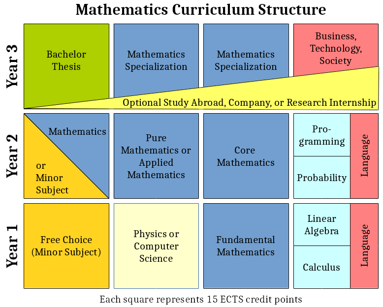 Innovation In Classroom Structure ~ Undergraduate mathematics curriculum structure